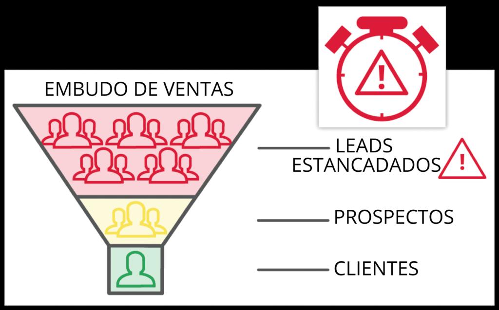 Representación del proceso de filtro o embudo por el que pasa una empresa para poder separar a un lead estancado de un posible cliente.
