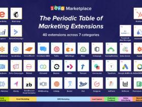 tabla periódica de marketing